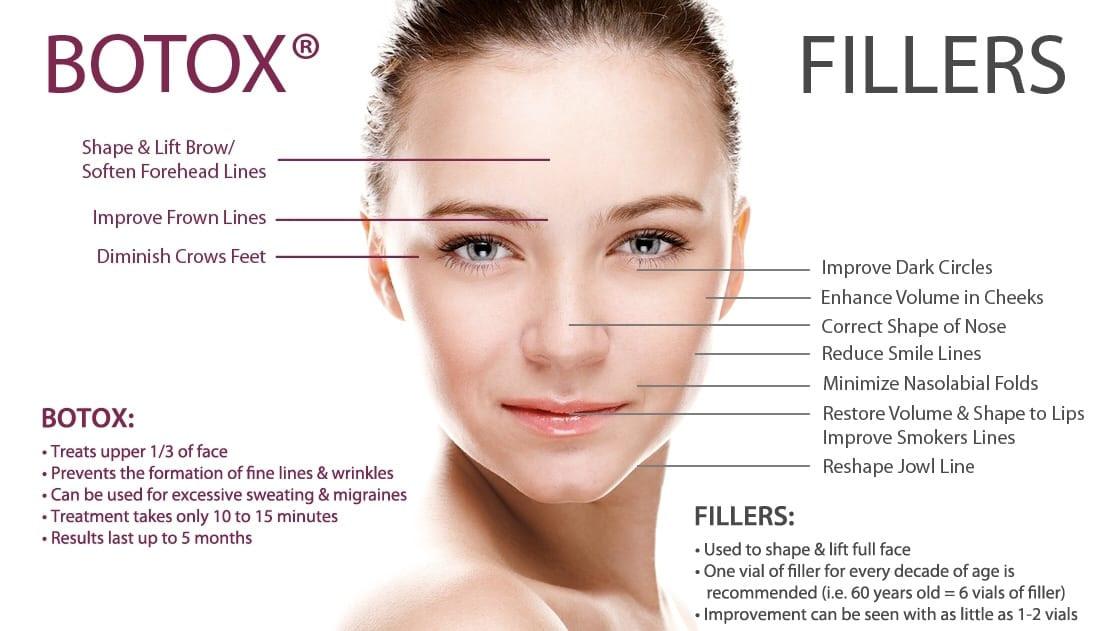 Botox-Fillers-Dermatology