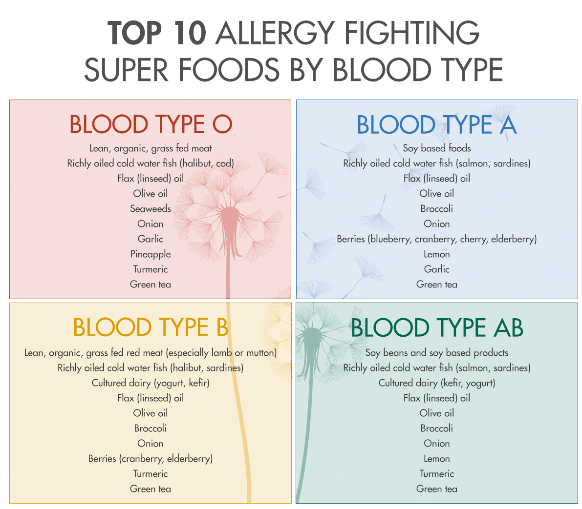 allergy-bloodtype